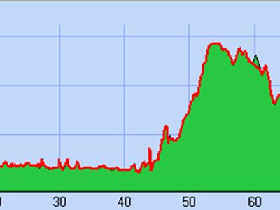 Circuit cyclotourisme voie verte Trans-Ardennes – Rocroi et Charleville