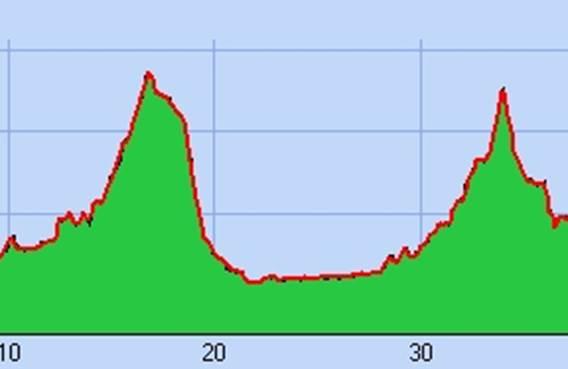 Circuit cyclotourisme - En passant par la vallée de la Bar