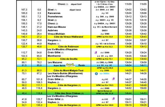 Les horaires de passage