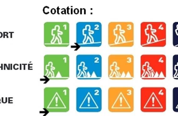 Rando contée d'Arthan cotations